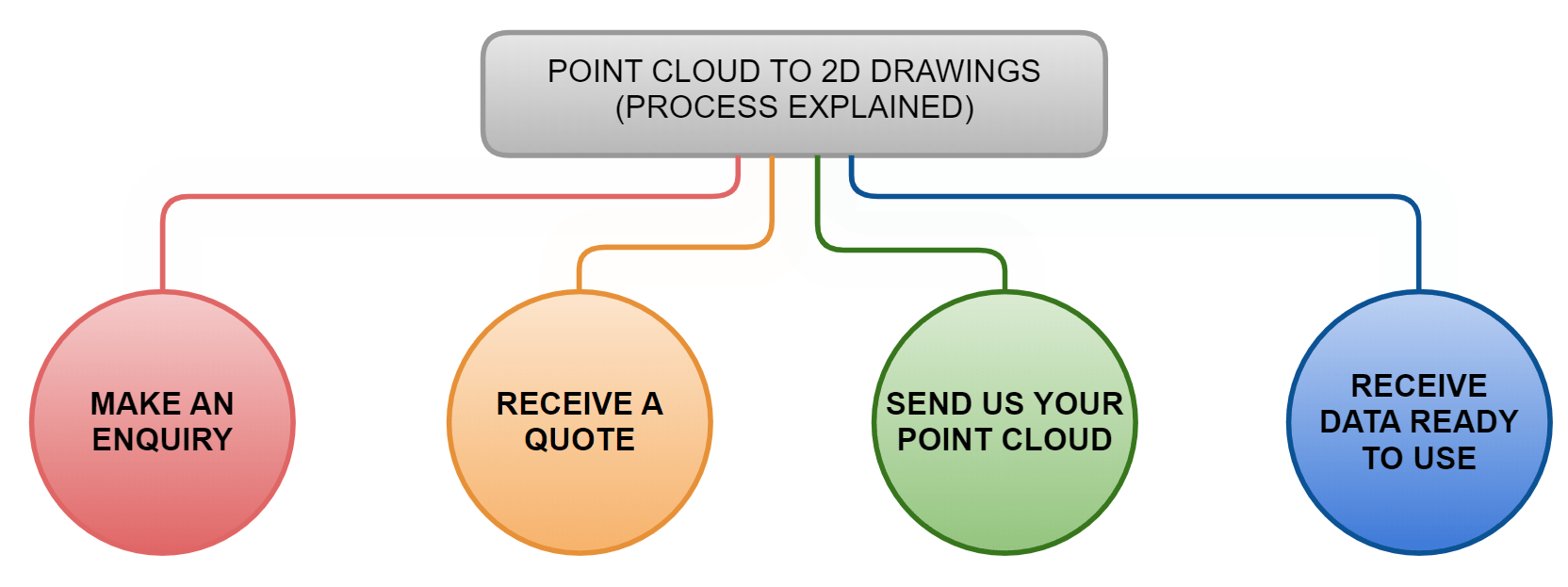 Point Cloud to 2D CAD Process diagram